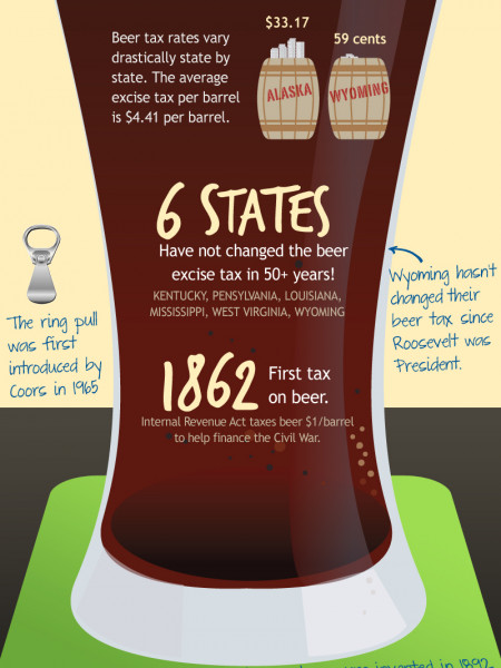 Beer Tax In America Infographic