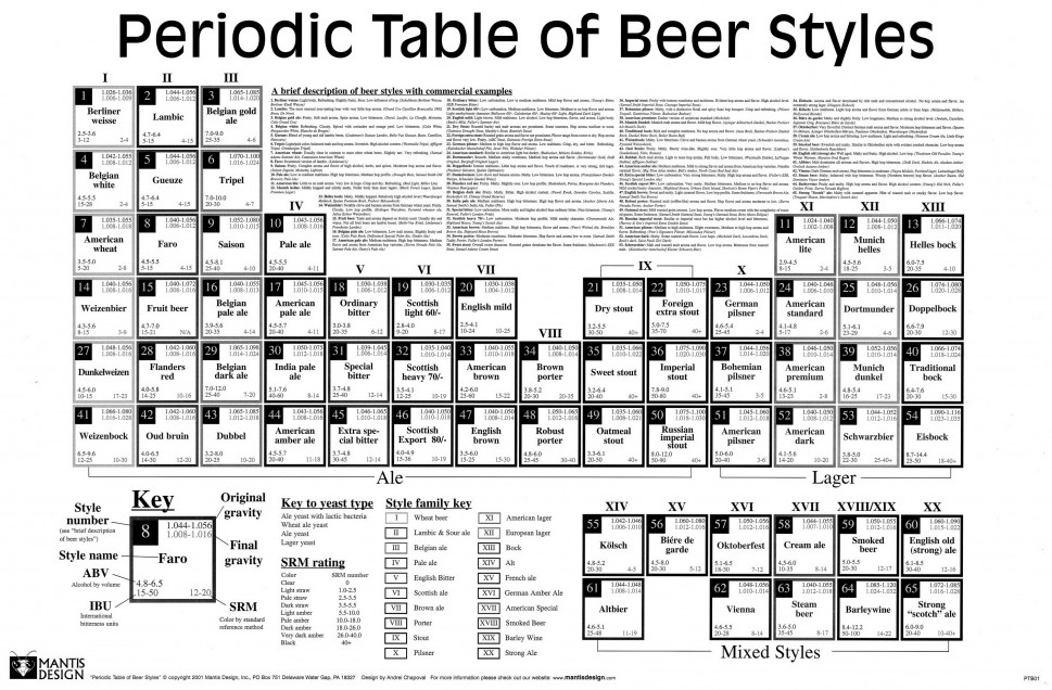 Beer&#039;s Periodic Table Infographic