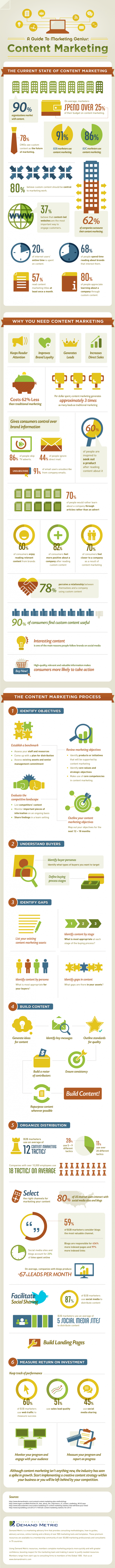 Begginers Guide to Content Marketing