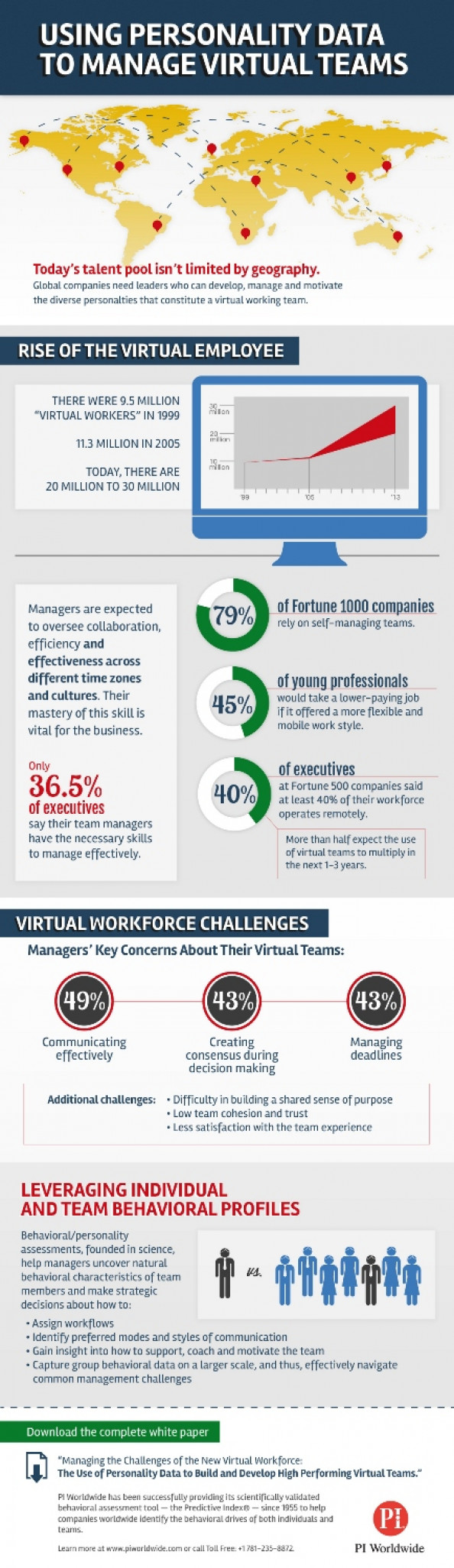 Behavioral Insights For A Virtual Workforce Infographic