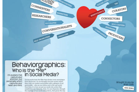 "Behaviorgraphics: Discovering the ""Me"" in Social Media Infographic"