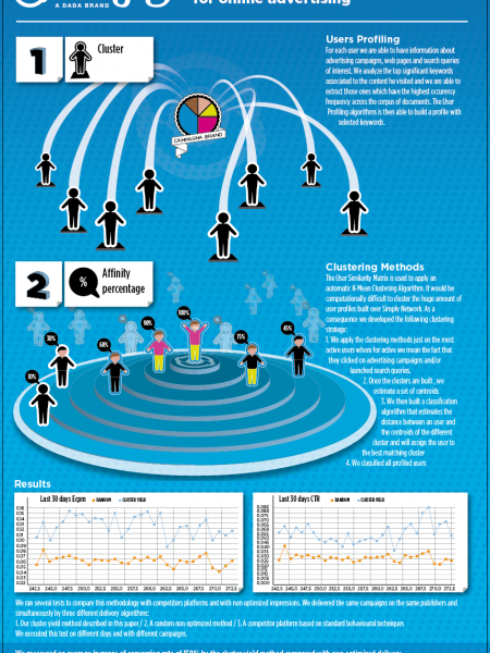 Behavioural Algorithms for Online Advertising Infographic