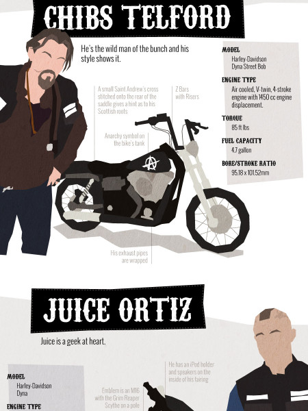Behind Bars: Sons Of Anarchy And Their Bikes Infographic