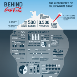 Behind Coca-Cola | Visual.ly