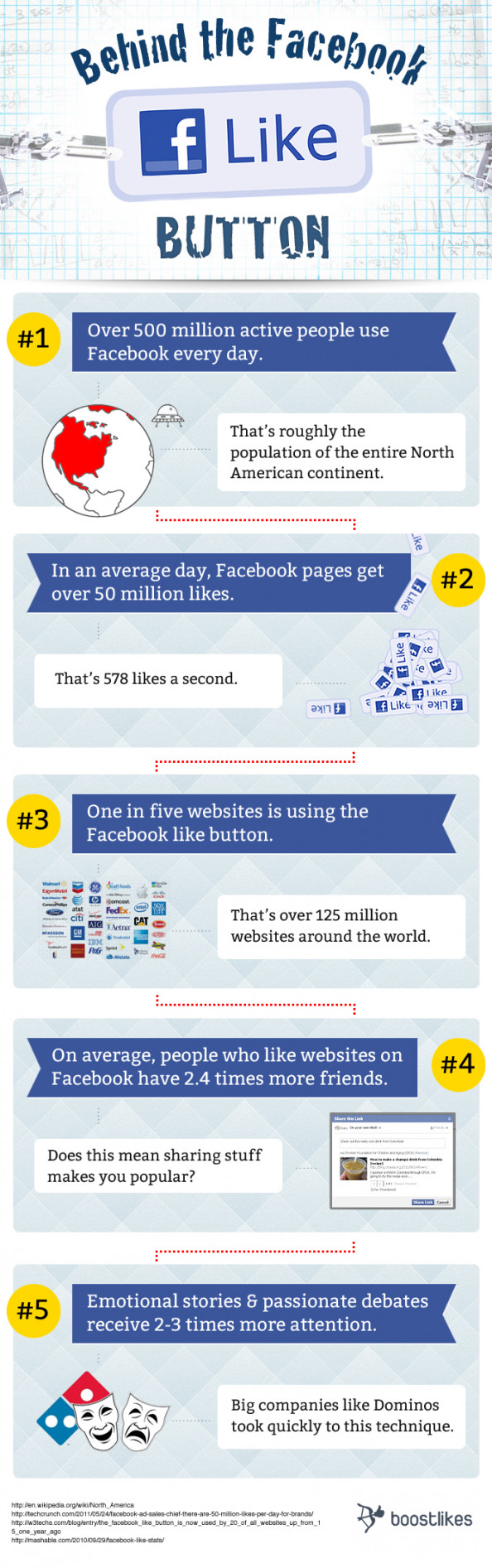Behind the Facebook Like Button Infographic
