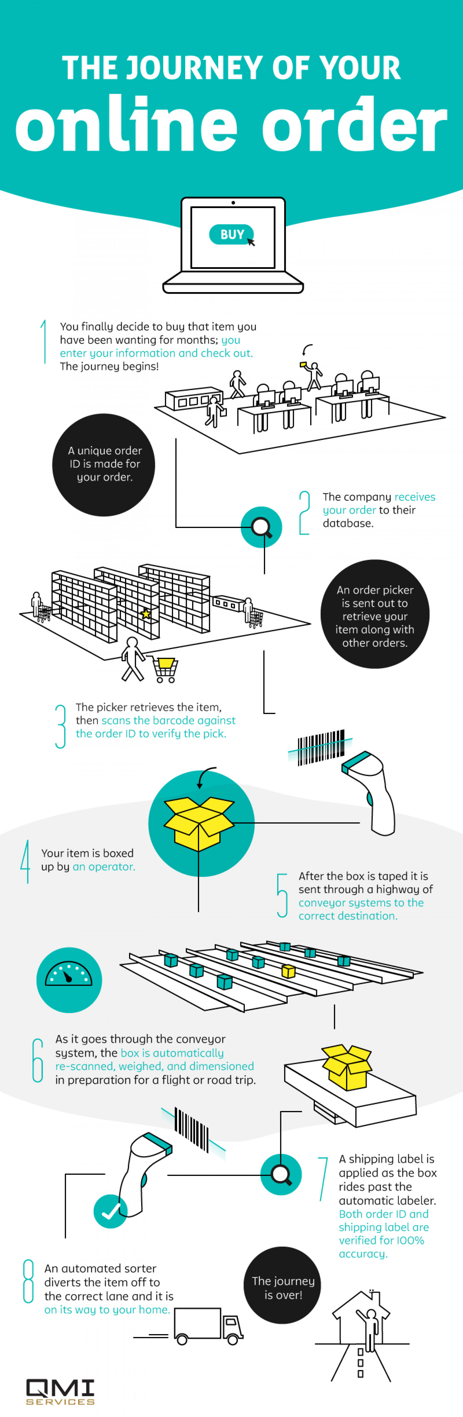The Journey of Your Online Order Infographic