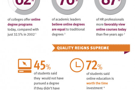 Behind the Virtual Ivy: A Real-Life, Online Education Experience Infographic