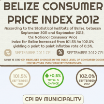 Belize Consumer Price Index - September 2012  Infographic