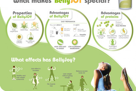 BellyJoy Advertisement Infographic