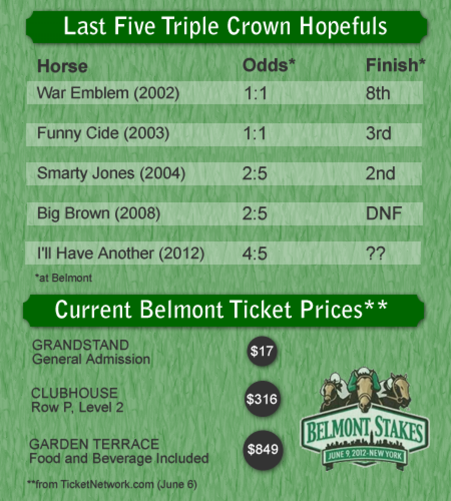 Belmont Stakes Triple Crown Hopefuls & Ticket Prices Infographic