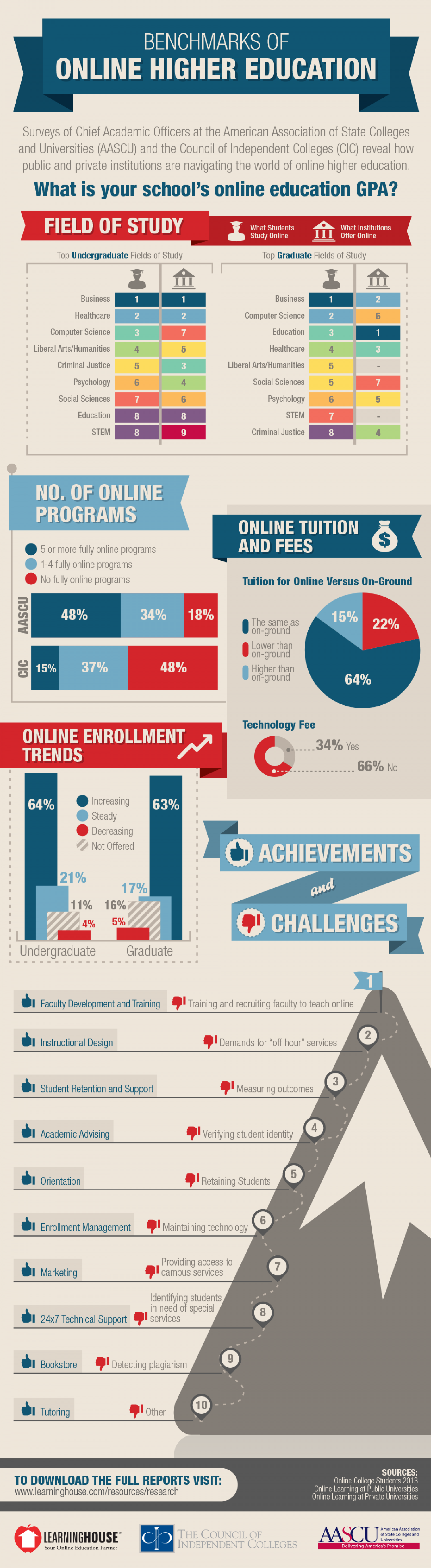 Benchmarks of Online Higher Education Infographic