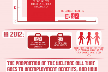 Benefits in Britain Infographic
