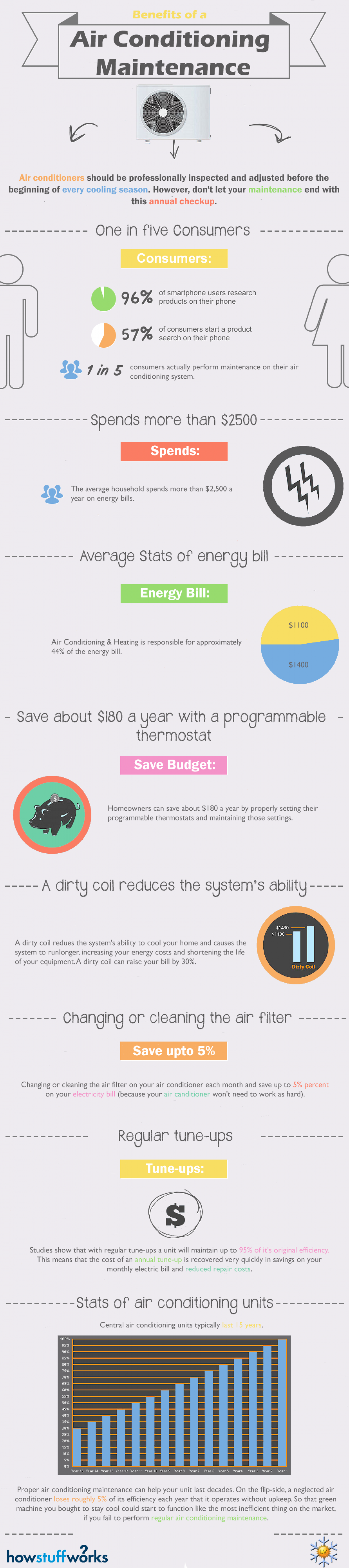 Benefits of a Air Conditioning Maintenance Infographic