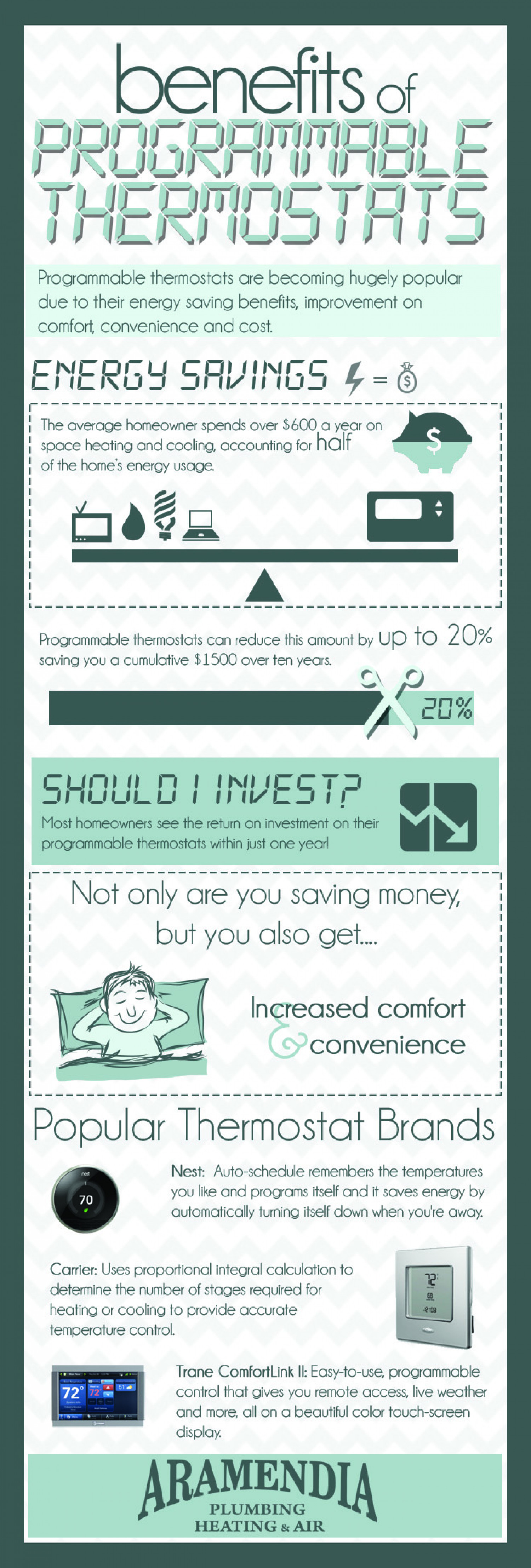 Benefits of a Programable Thermostat Infographic