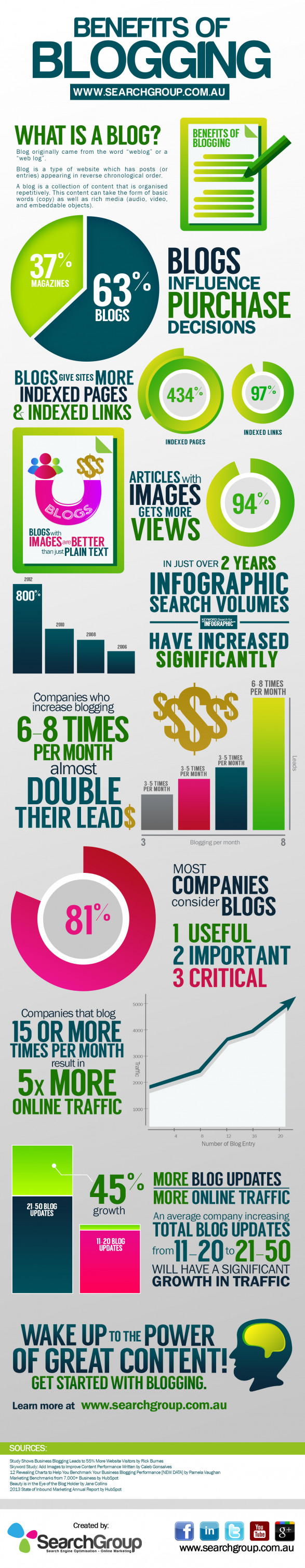 benefits of blogging 522d607771d6b w587 The Power of Great Content. Start with blogging!