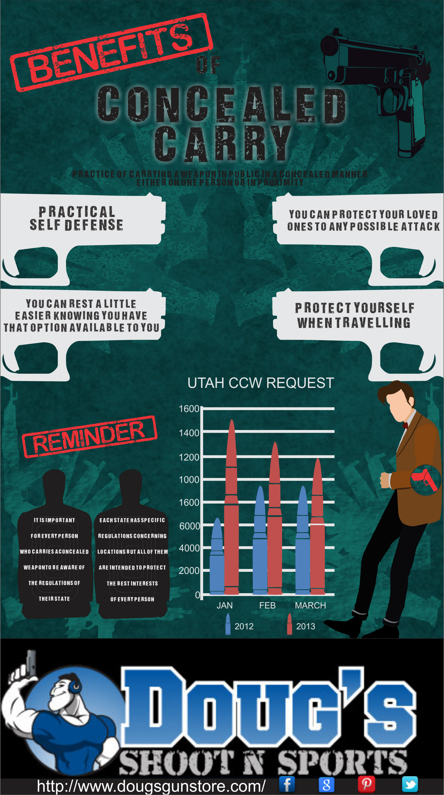 Benefits Of Concealed Carry Infographic