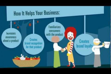 Benefits of Corporate Branding Infographic