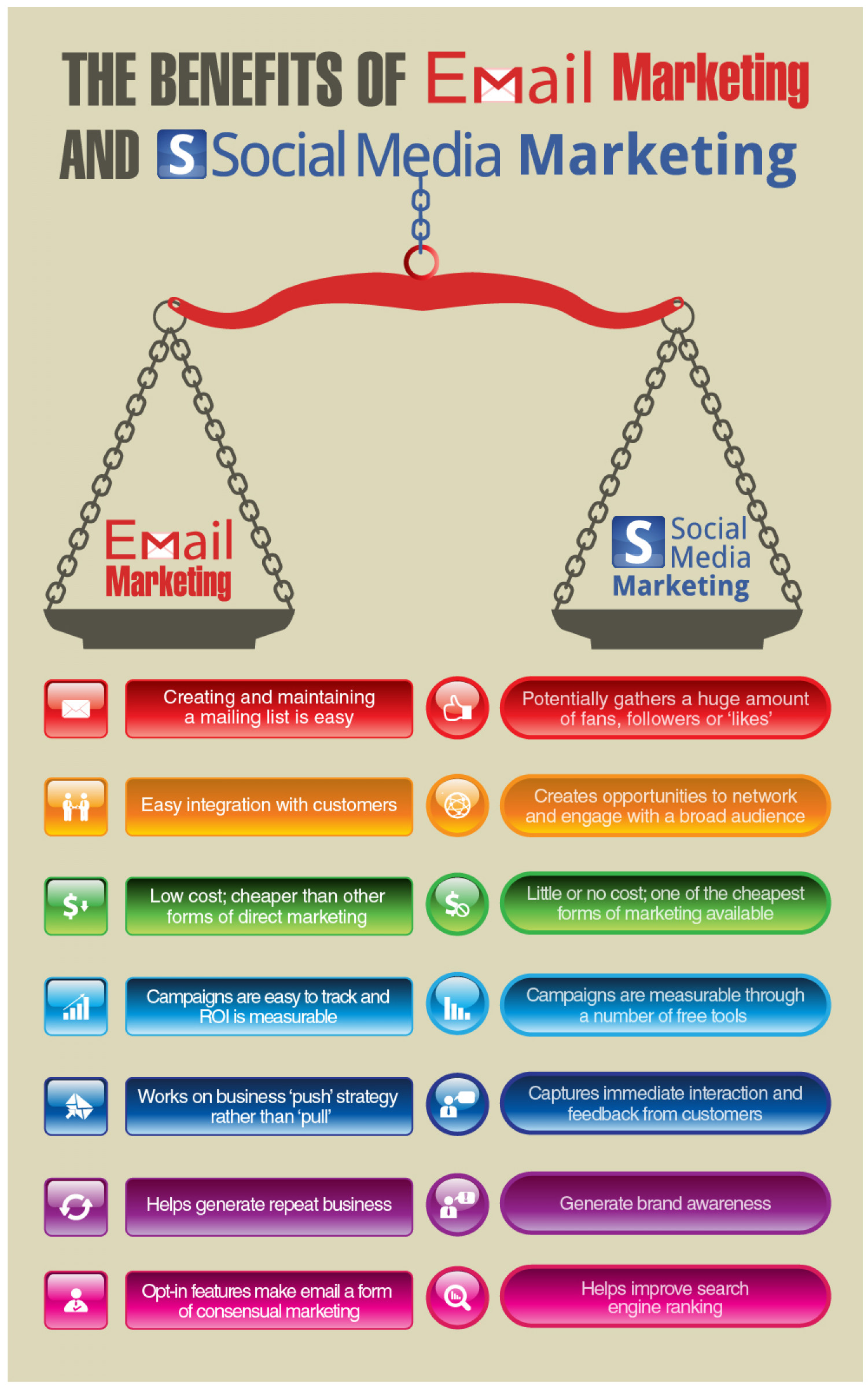 The Benefits of Email Marketing and Social Media Marketing Infographic