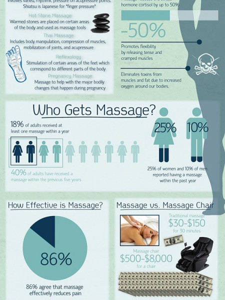 Benefits of Massage Infographic