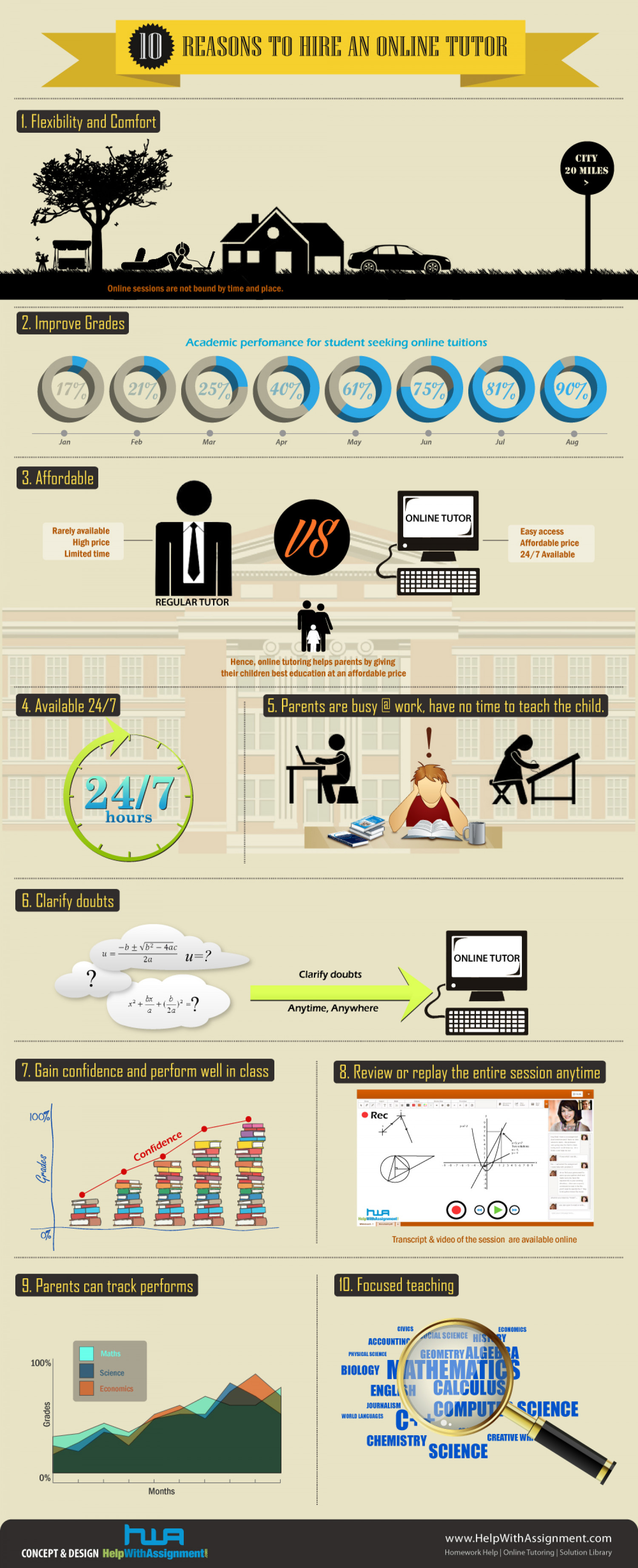 Benefits of Online tutoring Infographic