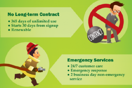 Benefits of Owning a Home Warranty Infographic