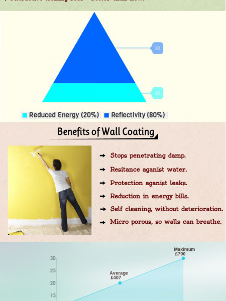 Benefits of Roof Coating and Wall Coating Infographic