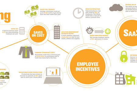 Benefits Of Telecommuting Infographic