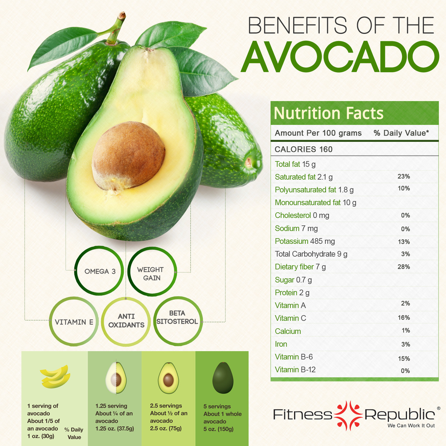 Benefits of the Avocado Infographic