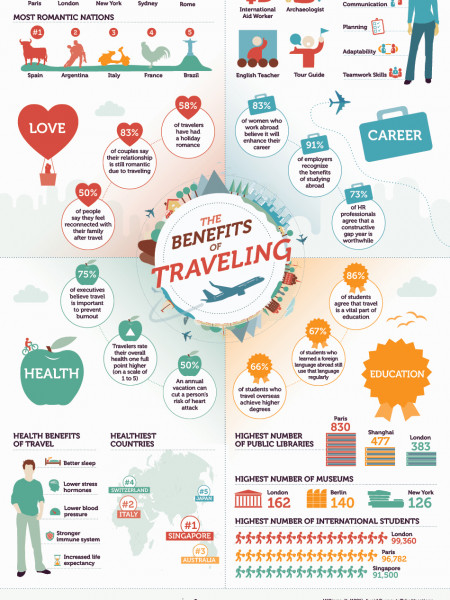 Benefits of Traveling  Infographic