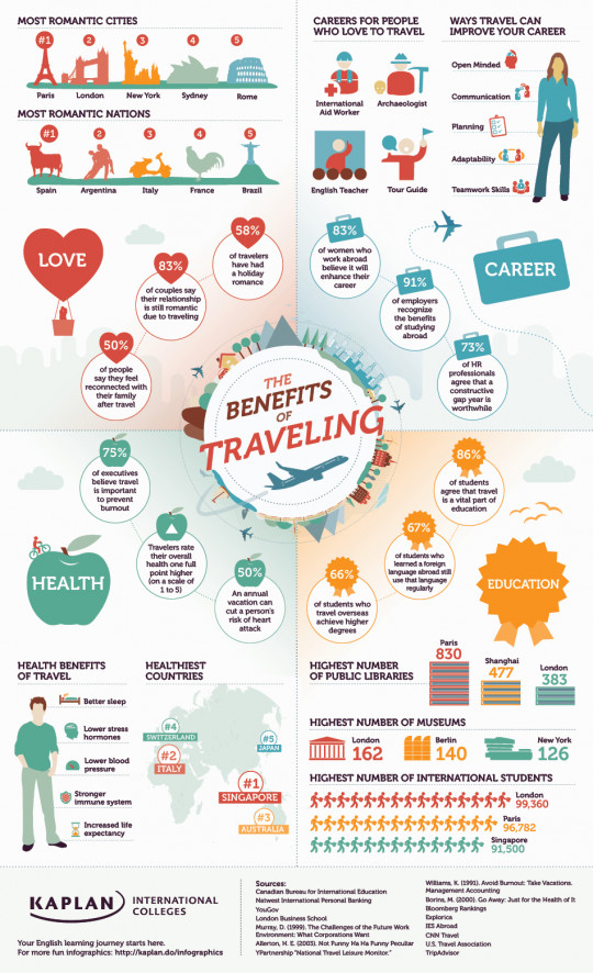 Benefits of Traveling