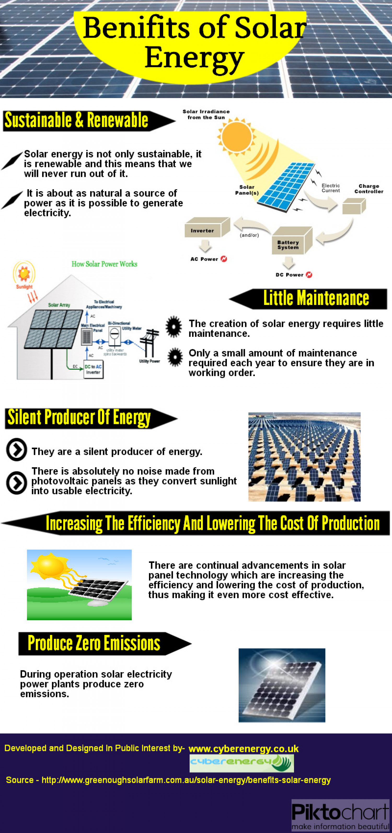 Benifits of Solar Energy Infographic