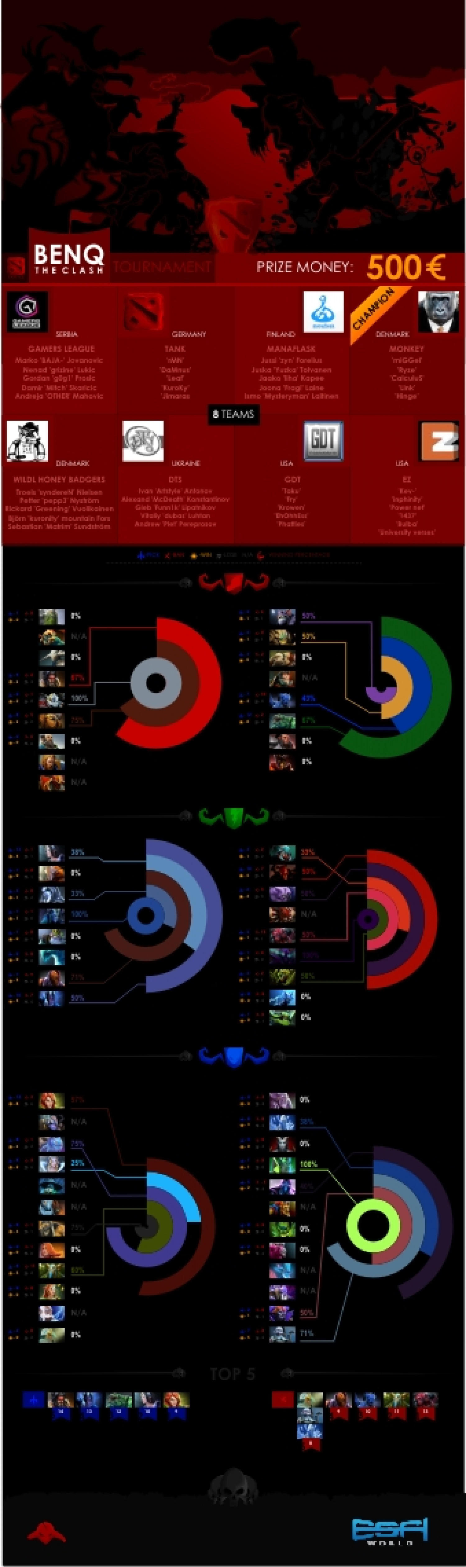 BENQ Dota 2 Tournament Infographic