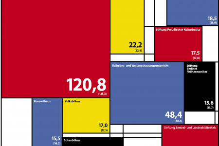 Berlin Culture budget in Mondrian style Infographic