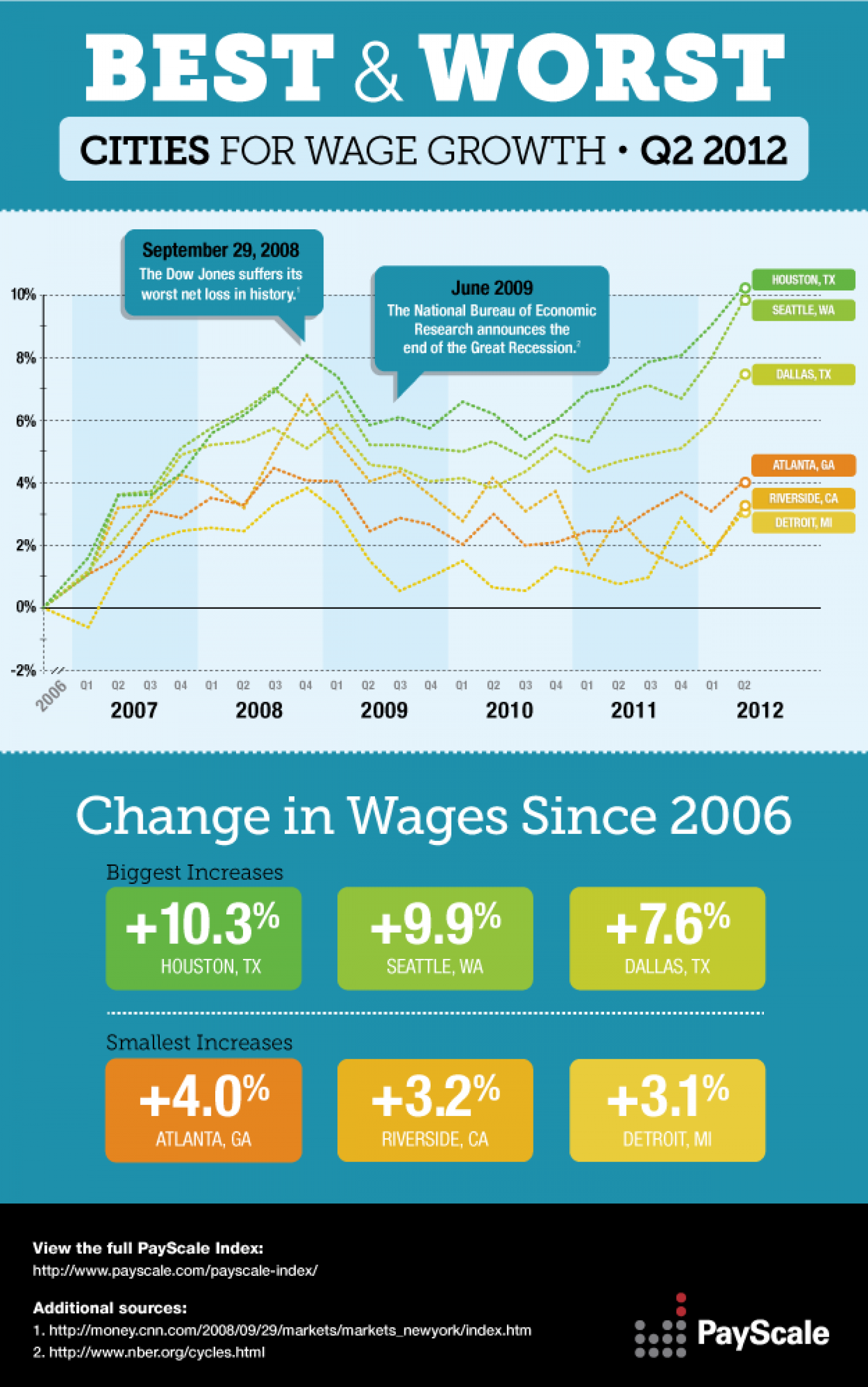 Best & Worst Cities for Wage Growth (Updated July 10, 2012) Infographic