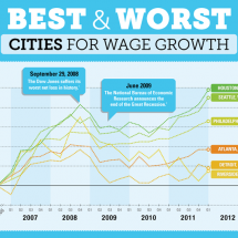 Best & Worst Cities for Wage Growth Infographic