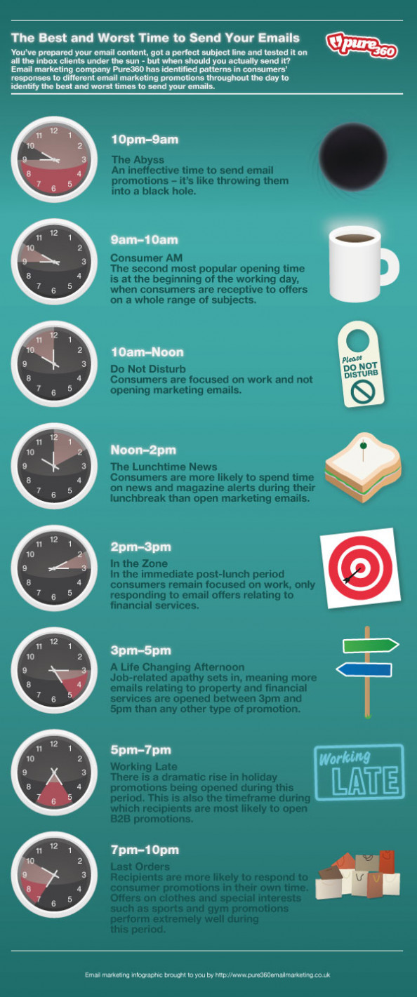 Best and Worst Time to Send Emails Infographic