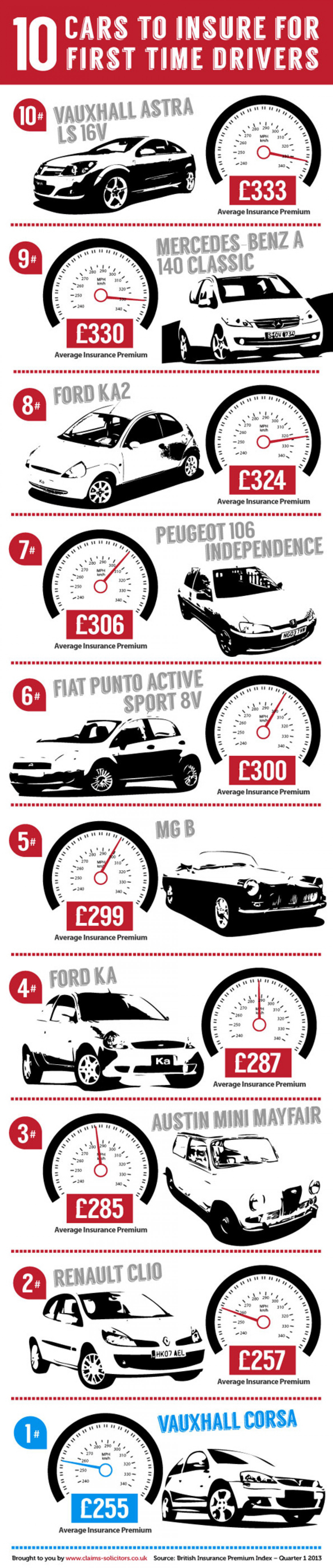 10 Cars to Insure for First Time Drivers Infographic