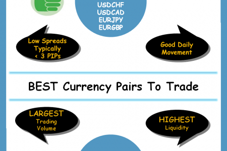 Best Currency Pairs To Trade Infographic