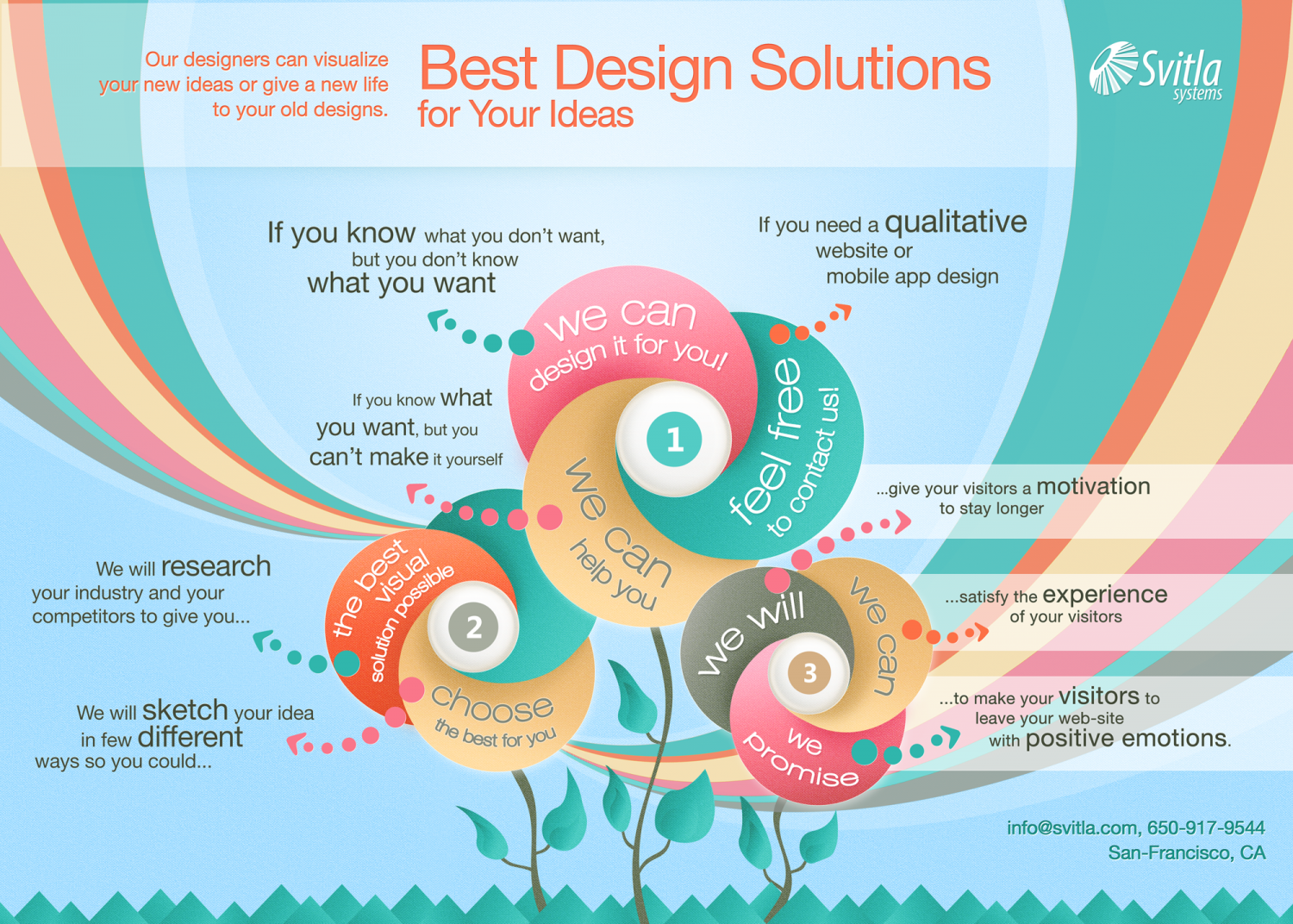 Best Design Solutions Infographic