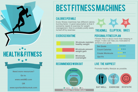 Best Fitness Machines Infographic