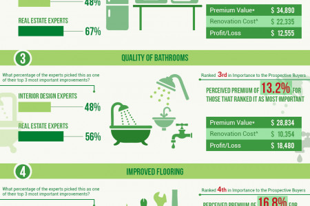 Best Home Improvements to Increase the Value of Your Home: 45 Experts Weigh In Infographic