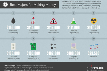 Best Majors for Making Money  Infographic