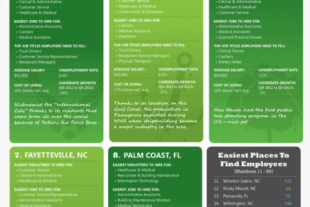 Best Places to Hire Candidates Q4 2013 Infographic
