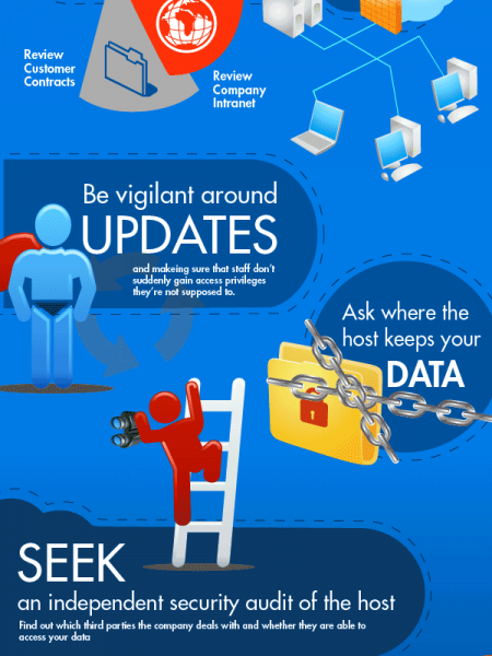 Best Practices for Companies in the Cloud  Infographic
