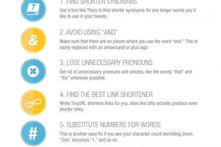 Best Practices for Shorter Tweets Infographic