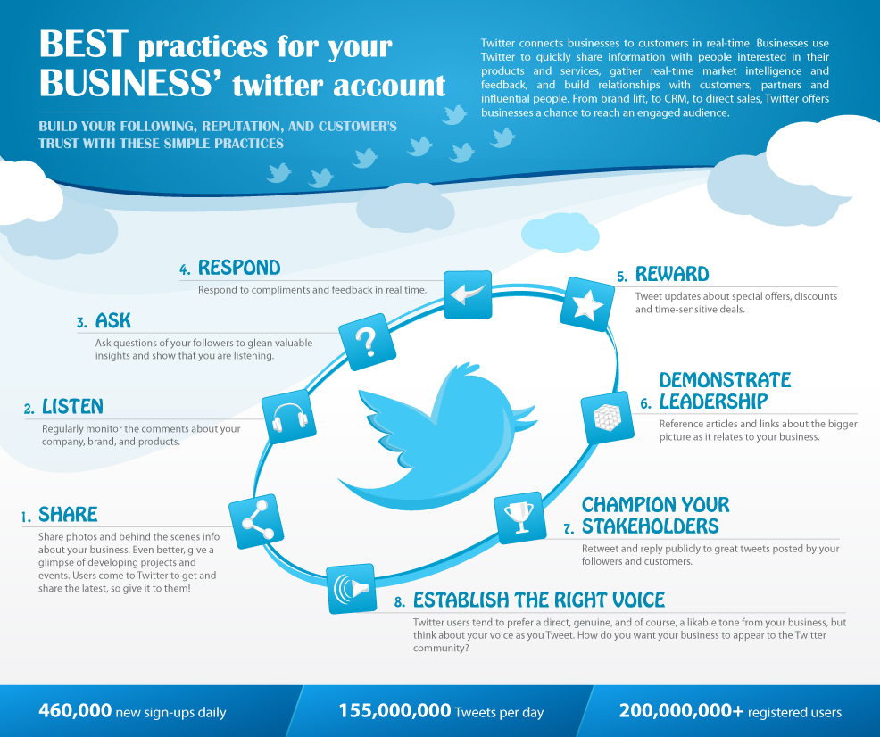 Twitter Best Practices for Businesses infographics