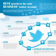 Best Practices for Your Business' Twitter Account Infographic