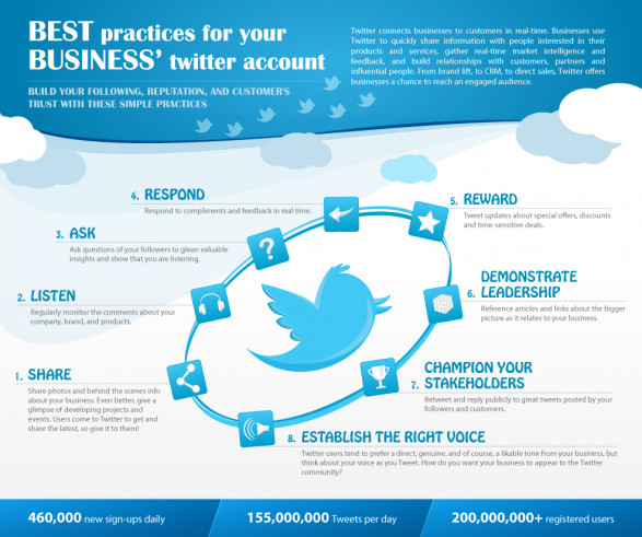 How to Twitter for business - best practices