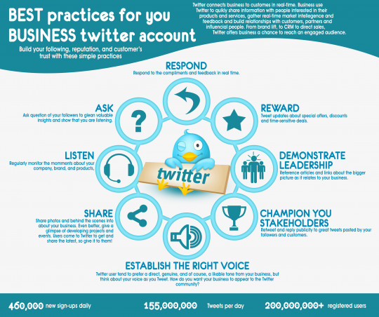 Best Practices for your Business Twitter Account