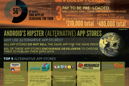 Best Practices To Achieve Maximum Exposure For Your App Infographic